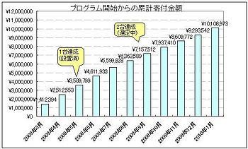 2010年1月分の寄付額グラフ