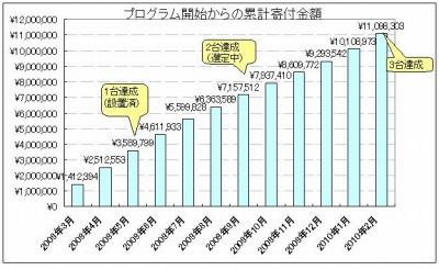 2010年2月分の寄付額グラフ